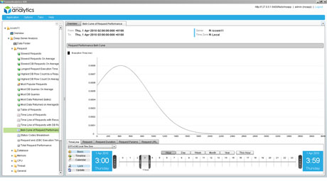 FusionAnalytics Bell-Curve of Request Performance